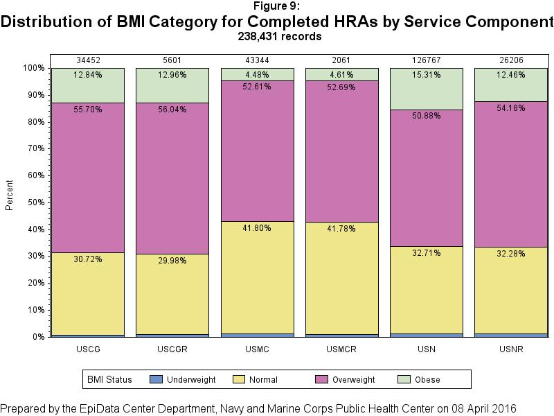 HRA Risk Factor Analysis BMI Status Overall, 65% of service members were classified as overweight or obese according to the Centers for Disease Control and Prevention BMI standards for healthy adults.