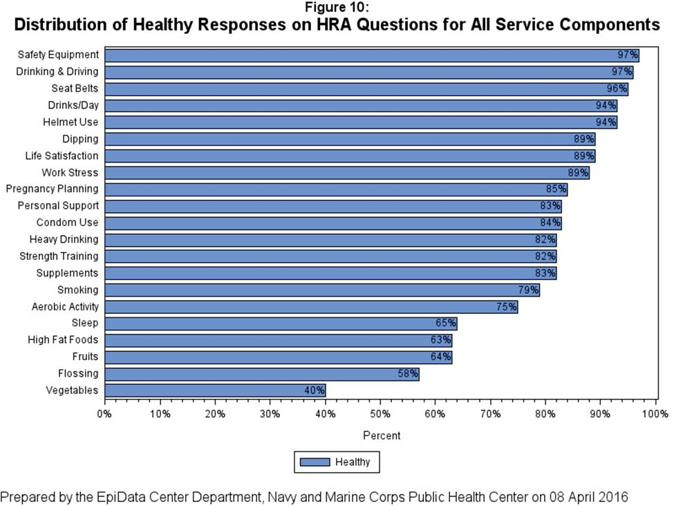 Distribution of Healthy Responses As shown in Appendix B, each HRA question was classified as healthy or unhealthy based on responses to the question.