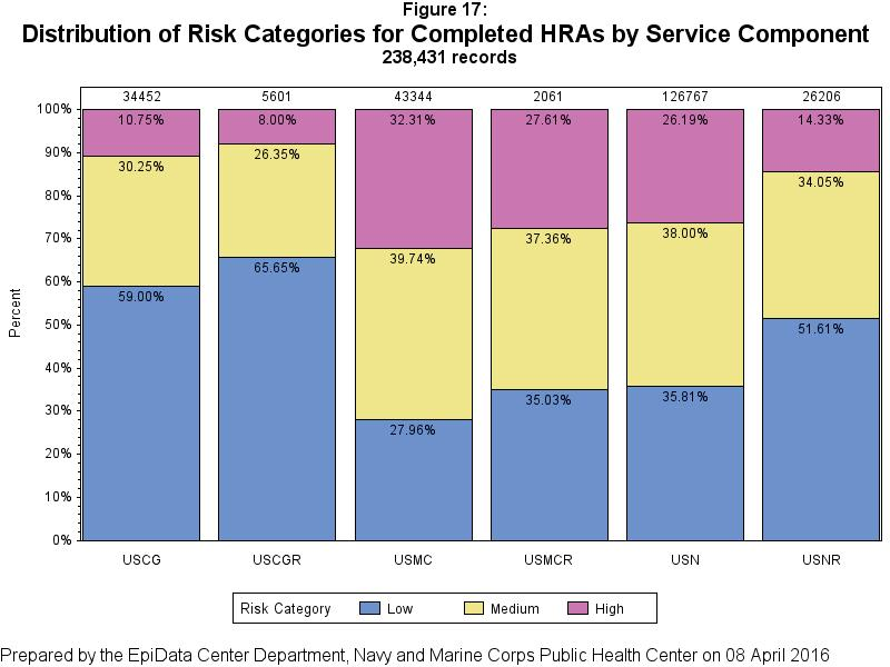 Distribution of Risk Categories Figure 17 shows risk categories for each service component, based on the number of members within each risk category.