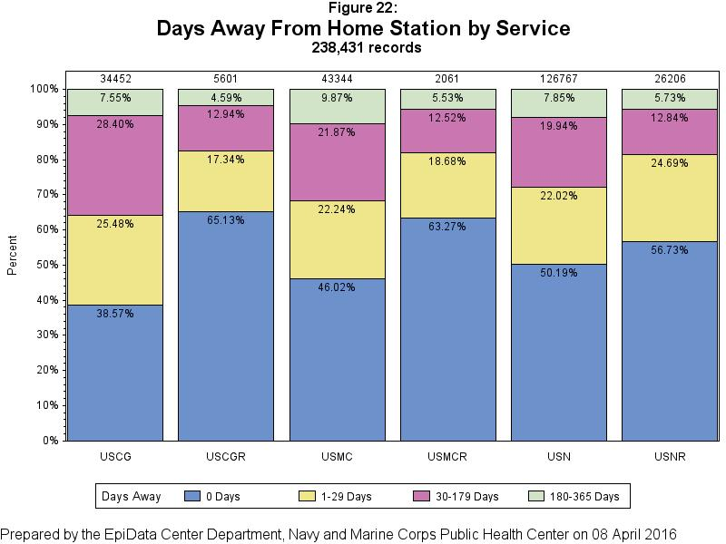 Time away from home station was examined by service component (Figure 22).