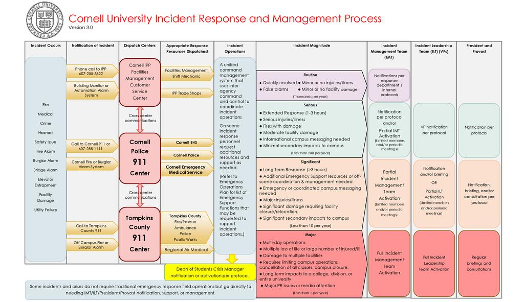 Appendix C: Incident Response and Management