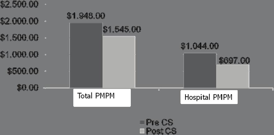 Cost Control CareSupport has resulted in significant cost savings (see Figure 5).