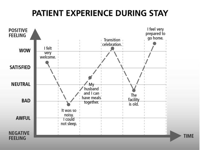 Managing the Patient Experience Timely, relevant patient education Do the pa)ent and