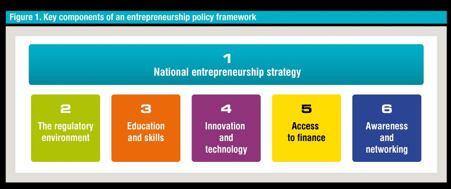 The UNCTAD Entrepreneurship Policy Framework comprises 6