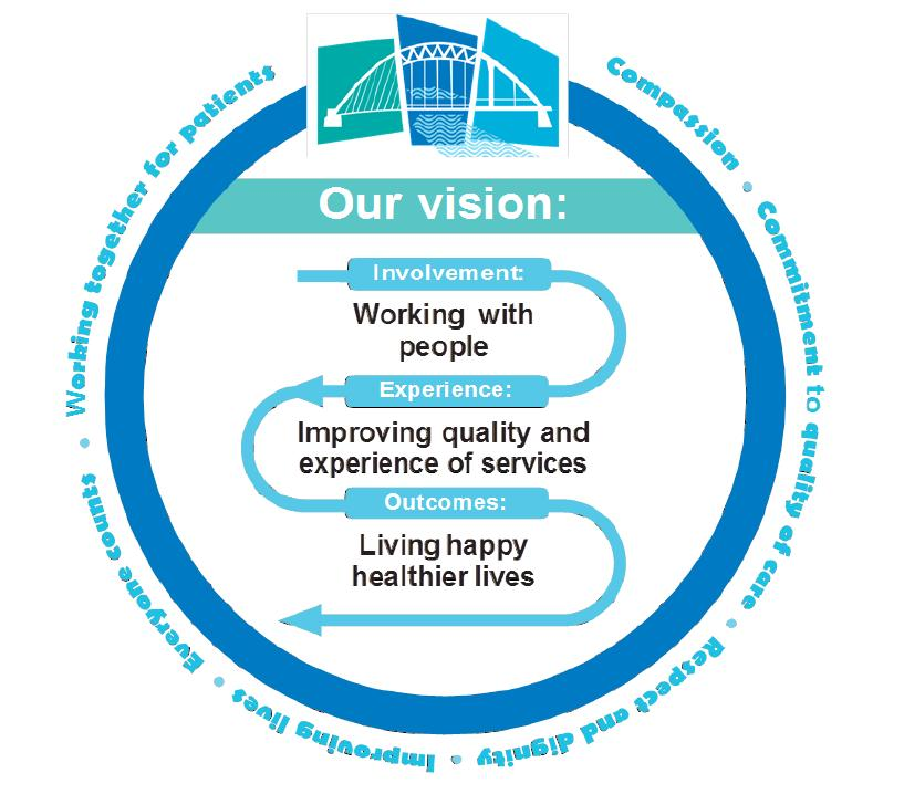 2.1 Our Mission, Vision and Values The Mission, Vision and Values of the organisation have been developed and agreed with the full engagement of staff, stakeholders which include the public, patients