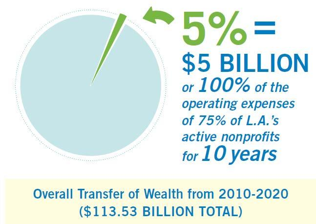 How Much Is It Worth? CCF forecast of the growing transfer of wealth: L.A.