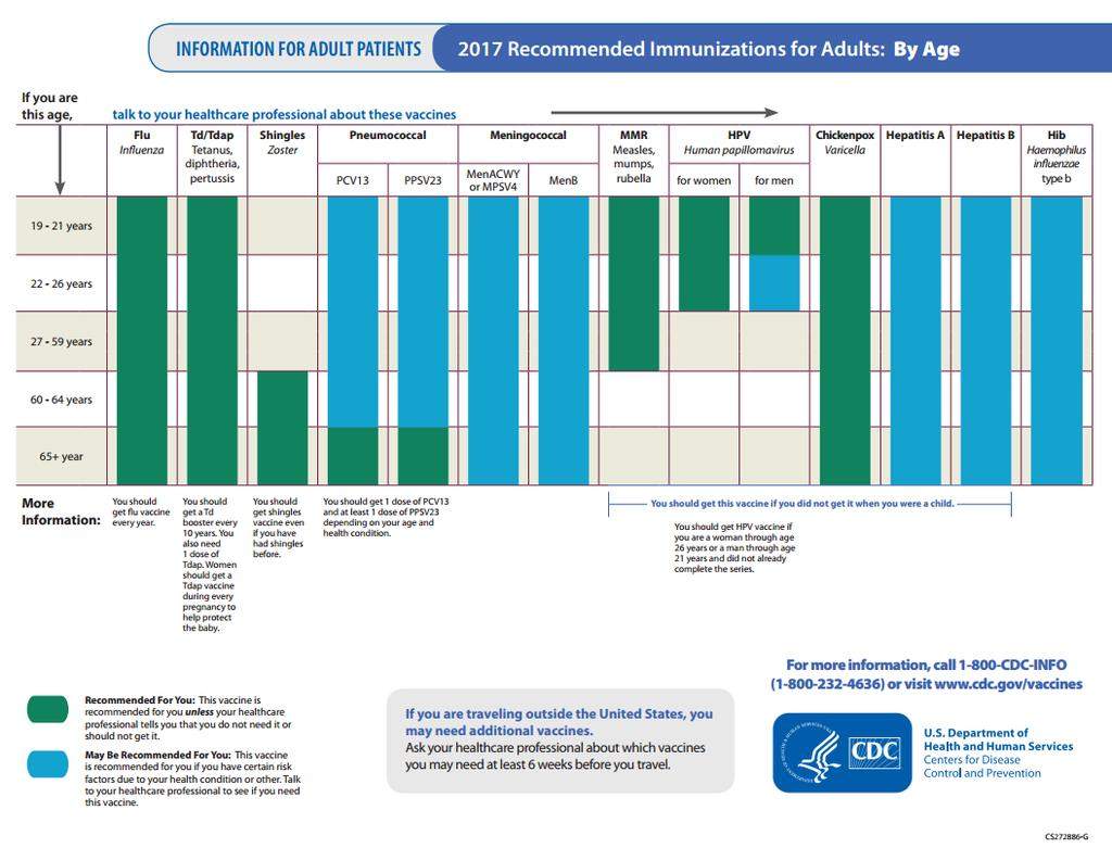 Immunization Schedules for Adults https://www.cdc.