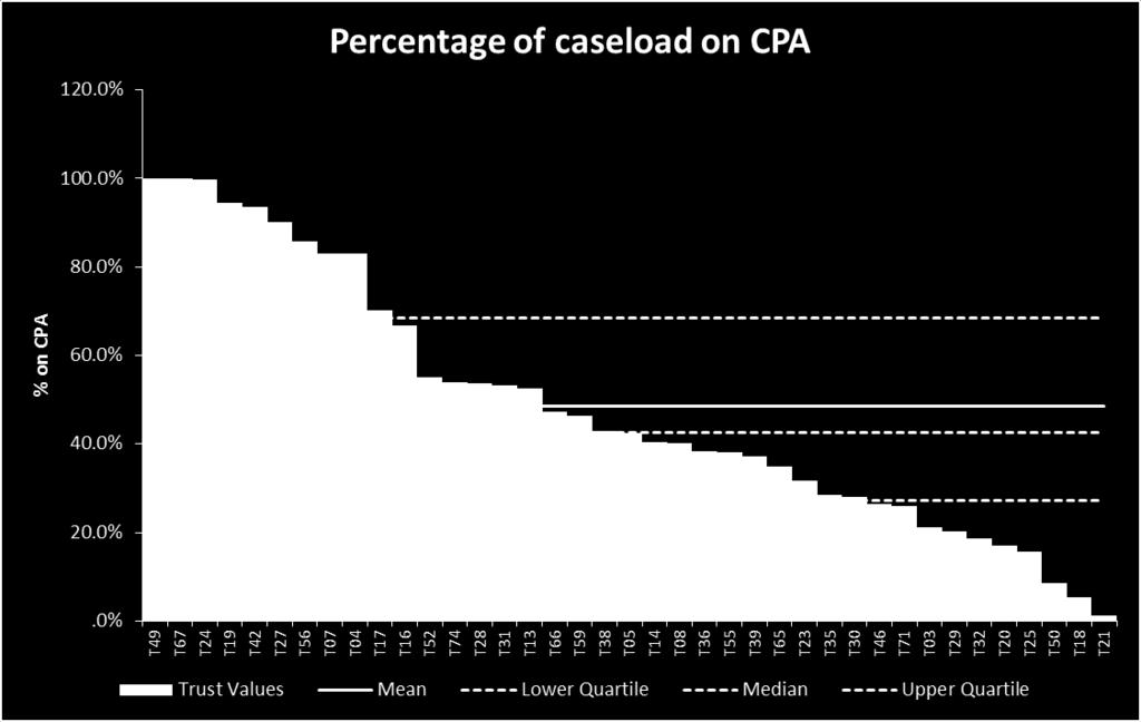 Caseload - % on CPA The average percentage of CRHT caseload managed on the Care Programme Approach was 49% across all participants. The median value was 42.