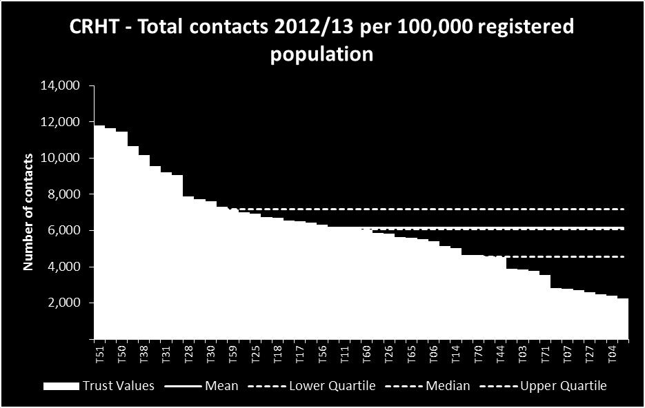 Activity CRHT contacts The average number of contacts per 100,000 registered population for CRHTs was 6,139.