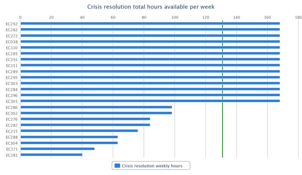 Access hours of availability crisis resolution The average hours of availability per week for crisis resolution services was 130 hours The median value for the sample was 168 hours