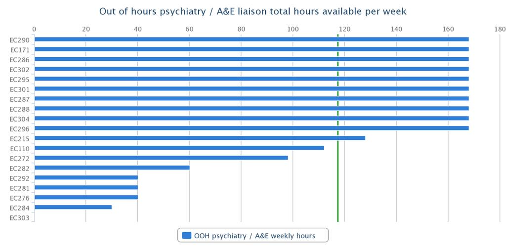 Access hours of availability OOHs psychiatry and A&E liaison The average hours of availability per week for crisis resolution services was 117 hours The median value for the sample was