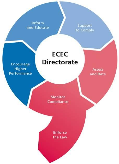3.2 Establishing compliance priorities Priorities for the Directorate s compliance efforts are based on achieving the best outcomes for legislated objectives (see section 2.