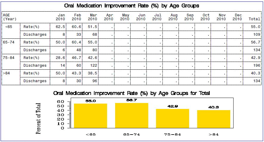 M0066 Birth Date: / / month / day / year % of discharges for each age category who had an improved oral medication rate # of discharges for each patient age category of data will not add up to 100%.