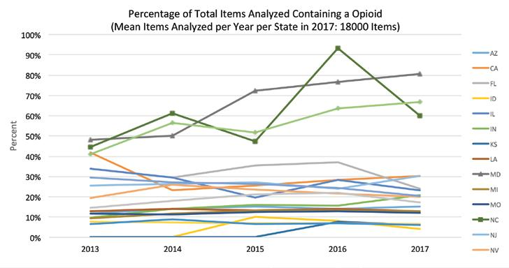Figure 2: Percentage of Items Containing an Opioid Figure 3: Percentage of Items Containing a Fentanyl Most significant is the dramatic increase in fentanyl-related submissions in the last few years