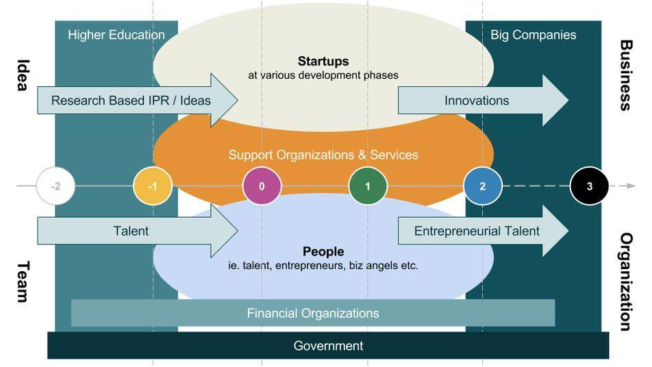 This transition of innovation moving from old closed and complex innovation ecosystem to more transparent visible open innovation and to more entrepreneurship driven startup ecosystem, are also the