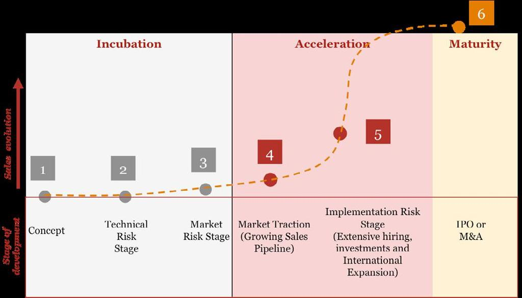 PwC s Accelerator is focused on the Acceleration stage Preparation Acceleration Expansion Our Vision Assist fast growing companies with solid