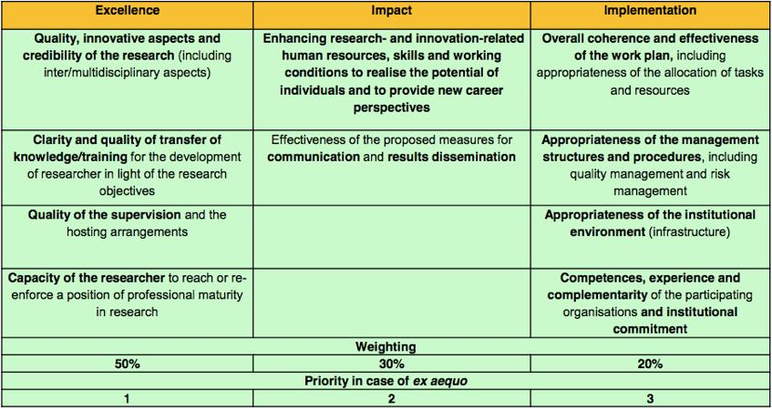 IF: award criteria scheme of evaluation criteria mirrors structure of proposal outline;