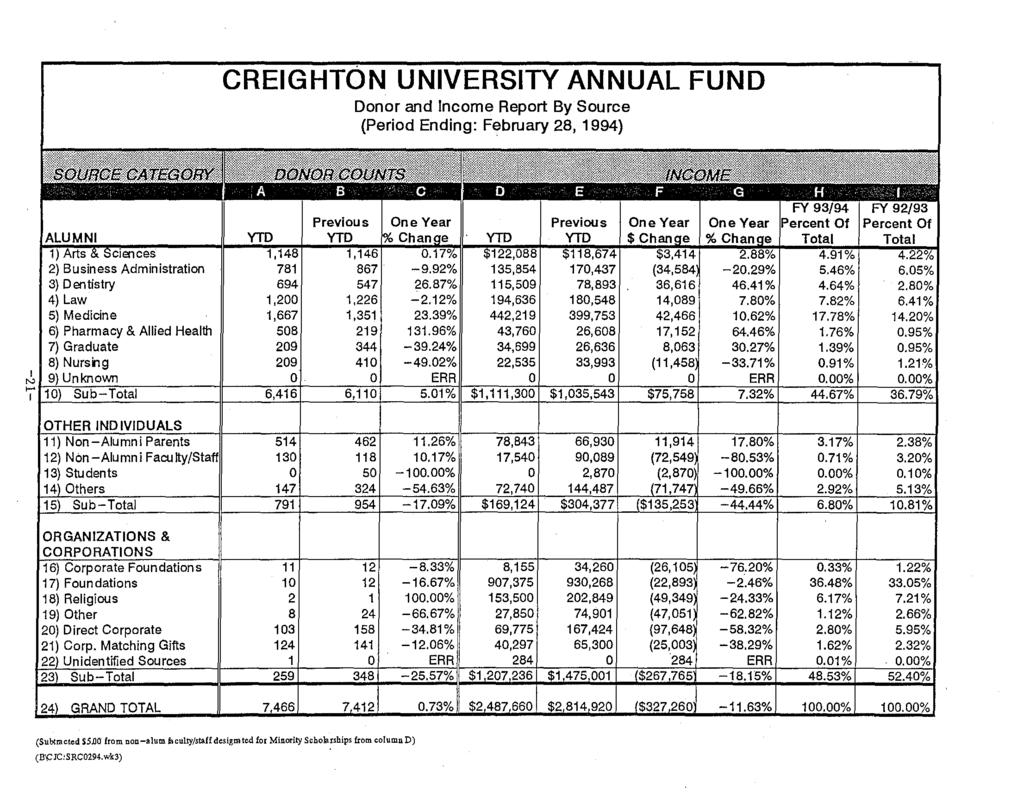 CREIGH N UNIVERSITY ANNUAL FUND Donor and Income Report By Source Period Ending: February 28, 1994} 2) Business Administration 781 3) Dentistry 694 4) Law 1,200 5) Medicine 1,667 6) Pharmacy & Allied