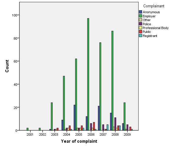 Figure 5 Trends in who the complainant was made by year Figure 6 Trends over time in allegations