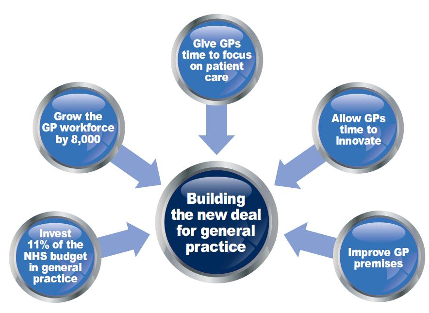 Source: A blueprint for building the new deal for general practice in England The RCGP outlines five actions that need to be taken by government in order to deliver better patient care all of which