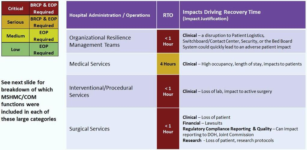 Engage executives in an Executive Business Impact Analysis RTO: Recovery Time