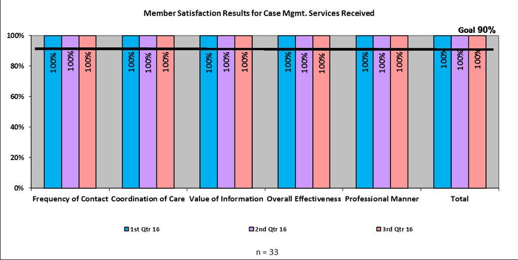 VI. Member Survey Results for Satisfaction with CCM Services Received Goal: Maintain or exceed