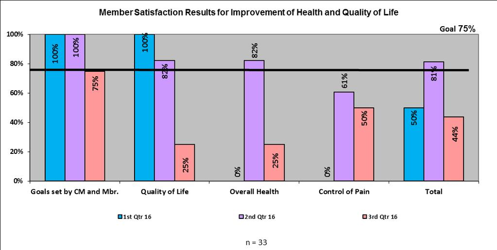 VII. Member Satisfaction Results for Improvement of