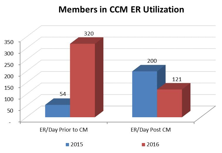 III. CCM Emergency, Admission and Readmission Utilization Goal: Emergency Department (ED), Inpatient