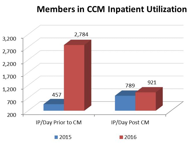 Analysis of Findings: This is a comparison of utilization specifically related to members in CCM.