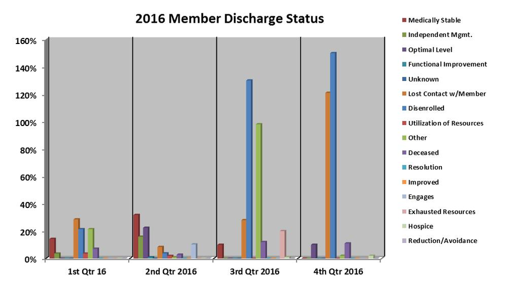 IV. Member Discharge Status Analysis of Findings: The graph above represents reasons for member s discharge from CM during 2016.