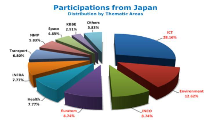 116 Japanese participations in cooperative research projects under FP7 59