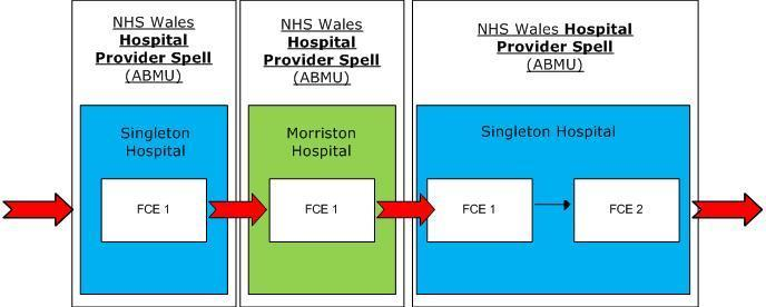 Example 2: NHS Wales Hospital Provider Spell These are continuous periods of inpatient care within the same