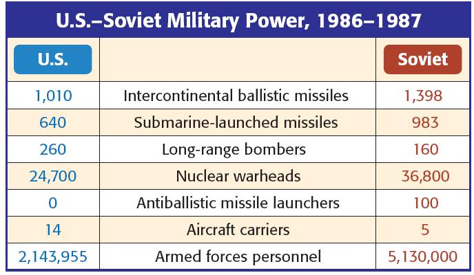 In the 1950s, President Eisenhower escalated the Cold War by using brinkmanship: threatening to use nuclear weapons &
