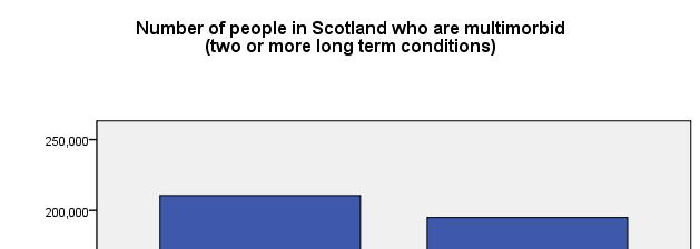 There are more people in Scotland with