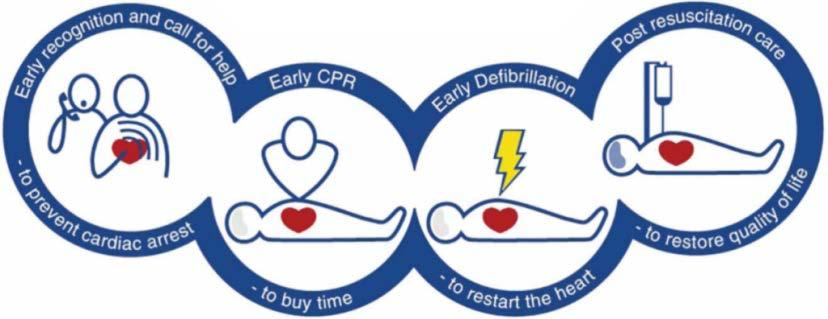 AEDs can significantly improve the chance of survival for a victim of sudden cardiac arrest.