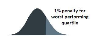 bonus depending on performance, 2% at risk. Penalty only, 1% for worst performing quartile.