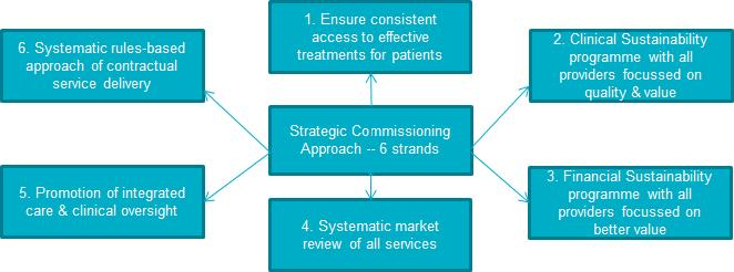 Figure 15 Strategic commissioning approach for specialised services 3.