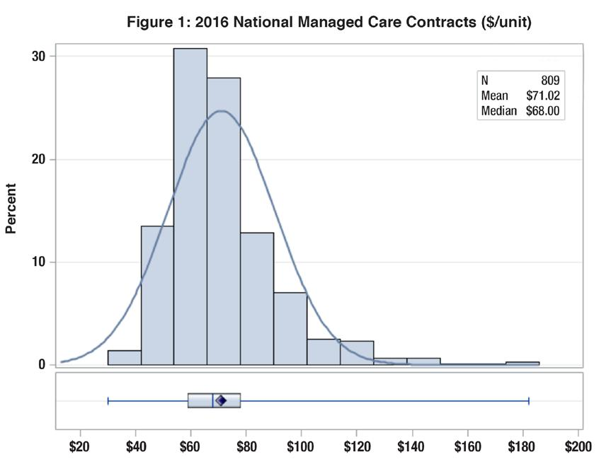 The national median was $68.00, ranging between $64.00 and $71.00 for the five contracts (Figure 1, Table 1). In the 2015 survey, the mean conversion factor ranged between $69.64 and $74.