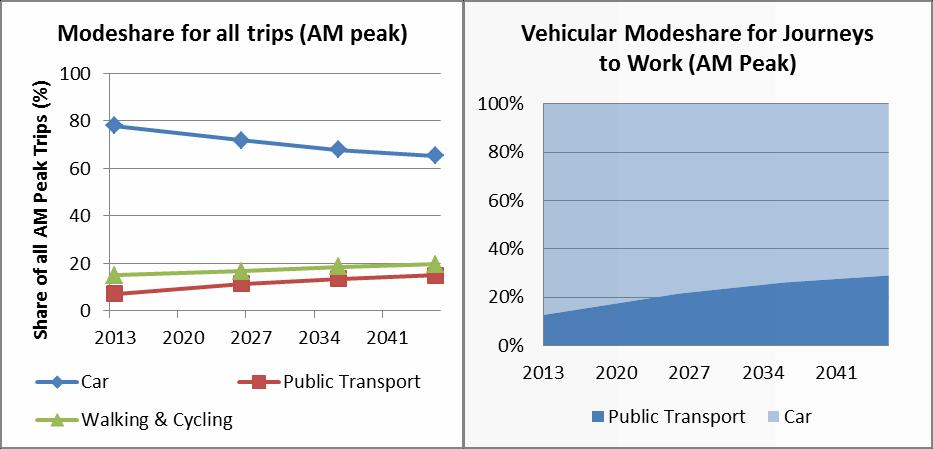 Proportion of Time in Severe Congestion Auckland Transport Alignment Project (ATAP) Evaluation report APTN: Projected Severe Congestion 2013-46 5% 0% Car AM Peak Car Inter-peak Public Transport AM
