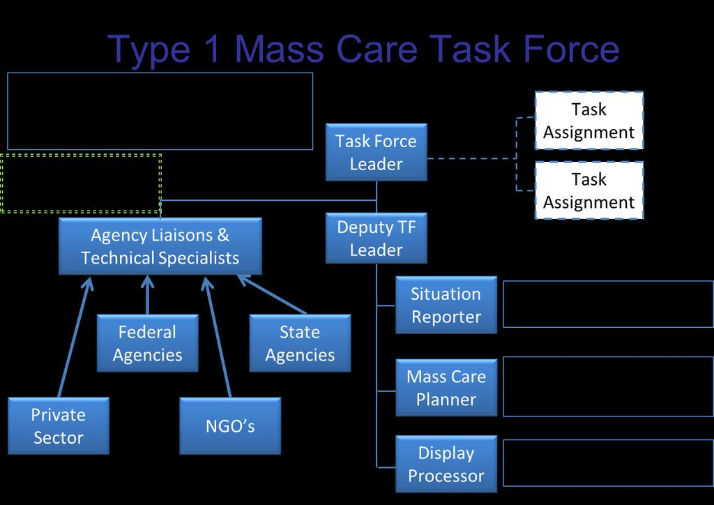 Once the Coordination Complexity Level of the Event is determined, the Resource Typing Table at the end of this Appendix can be used to determine the mass care task force organization and staffing