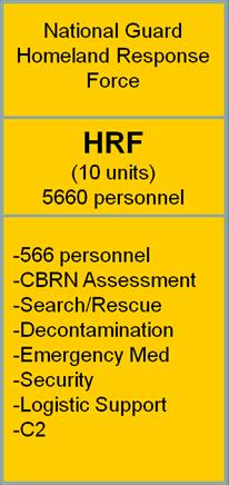 -Search/Rescue -Decontamination -Emergency