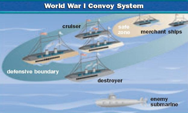 convoy system to deliver