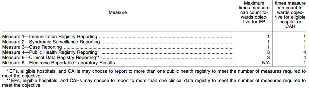 Objective 8: Public Health and Clinical Data Registry Reporting Proposed Measures: CMS is proposing a total of