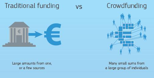 best practice on crowdfunding together with an