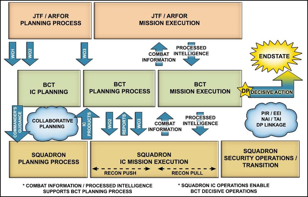 Figure 1. The BCT information-collection timeline. (Based on FM 3-98, Figure 4-4) At echelon all the time We cannot leave reconnaissance and security to only our named cavalry or reconnaissance units.