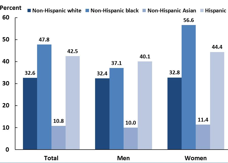 Health Disparities: Obesity Rates by Race/Ethnicity Prevalence of obesity among adults aged 20 and over, by sex and race and Hispanic origin: United