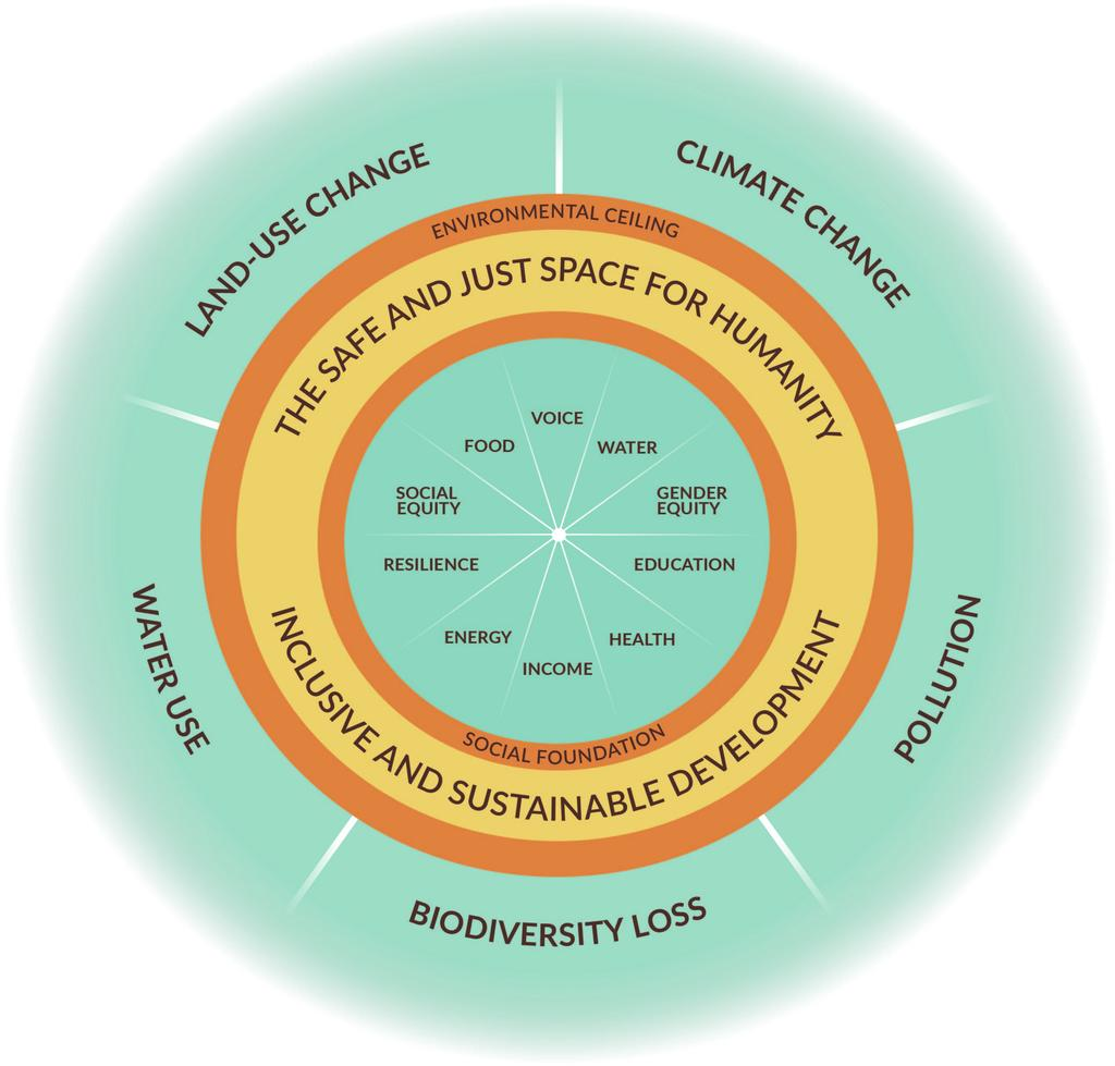 Southwest Sustainability Doughnut after the Oxfam Doughnut, 2012 What are the mission and goals of the Haury Program?