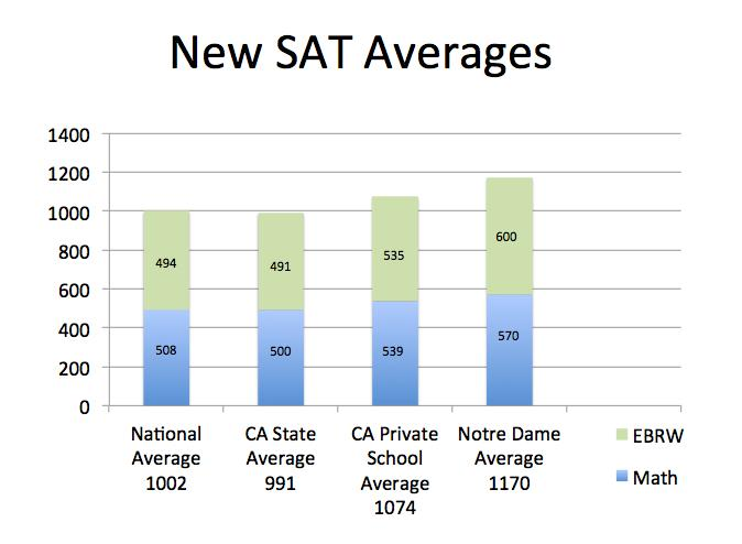 Top 5% of students at Notre Dame scored a composite of 32.6 or higher on the ACT. Average individual English score was 26.