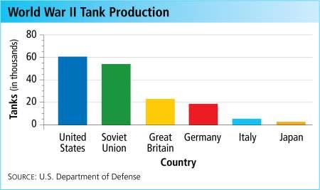 In 1944, American production levels were double those of all the Axis