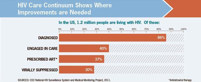HIV Care Continuum Where We Are https://www.hiv.